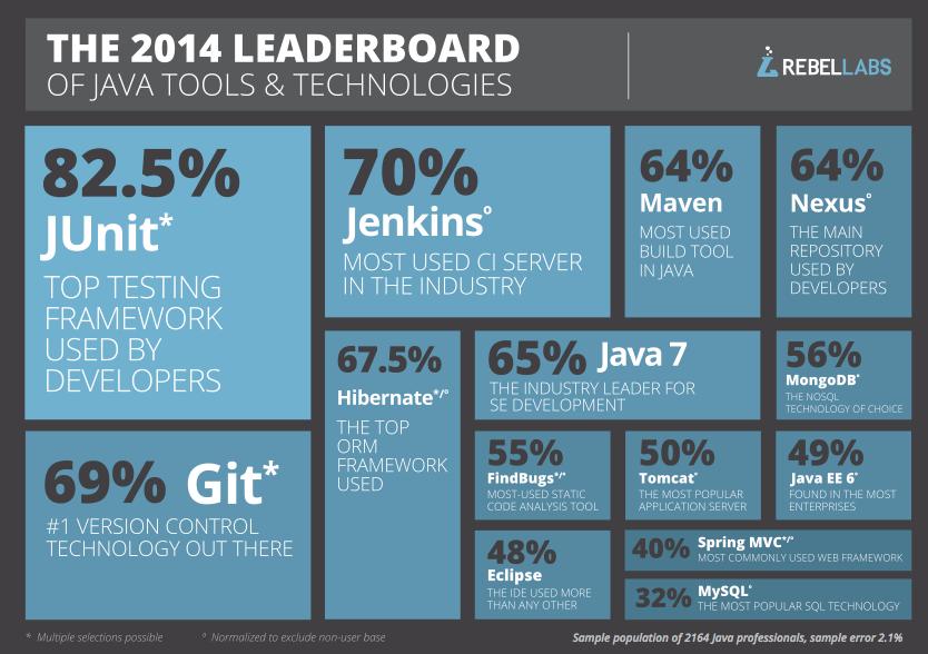 Java Leaderboard