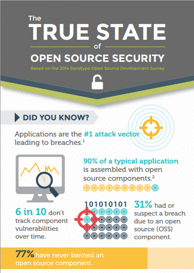 True State of Open Source Security