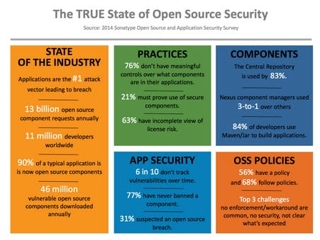 State of Open Source Industry