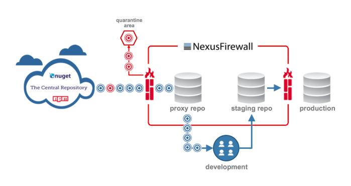 Nexus Firewall