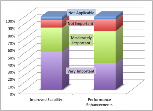 Survey Shows Stability and Performance Are Key Features for Hudson