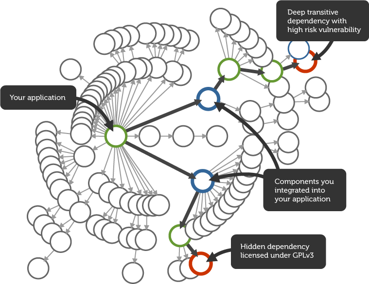 Typical dependency tree for an open source project