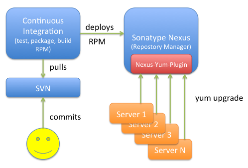 Development Infrastructure using Linux and Nexus