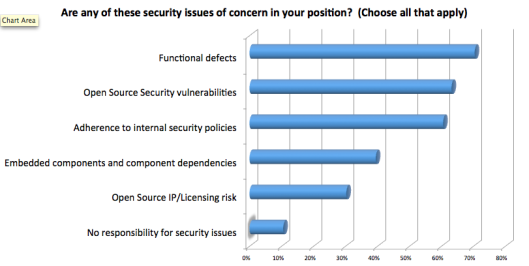 Initial Application Security Survey Data