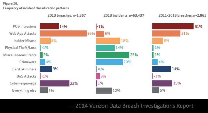 Verizon Data Breach Report 2014