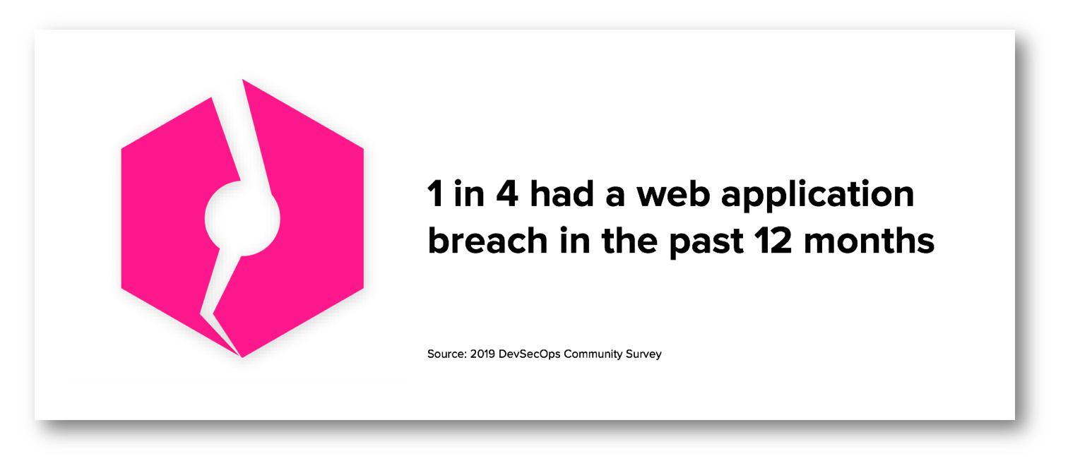 1 in 4 Web App Breaches