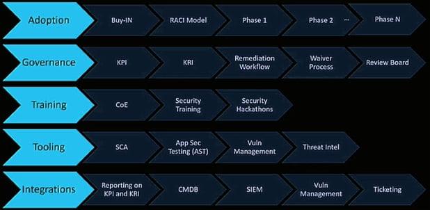 Swim lane diagram for AppSec programs