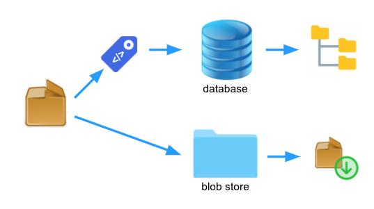 1. Default Blob Store