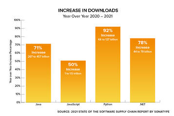 Open Source Download-Increase