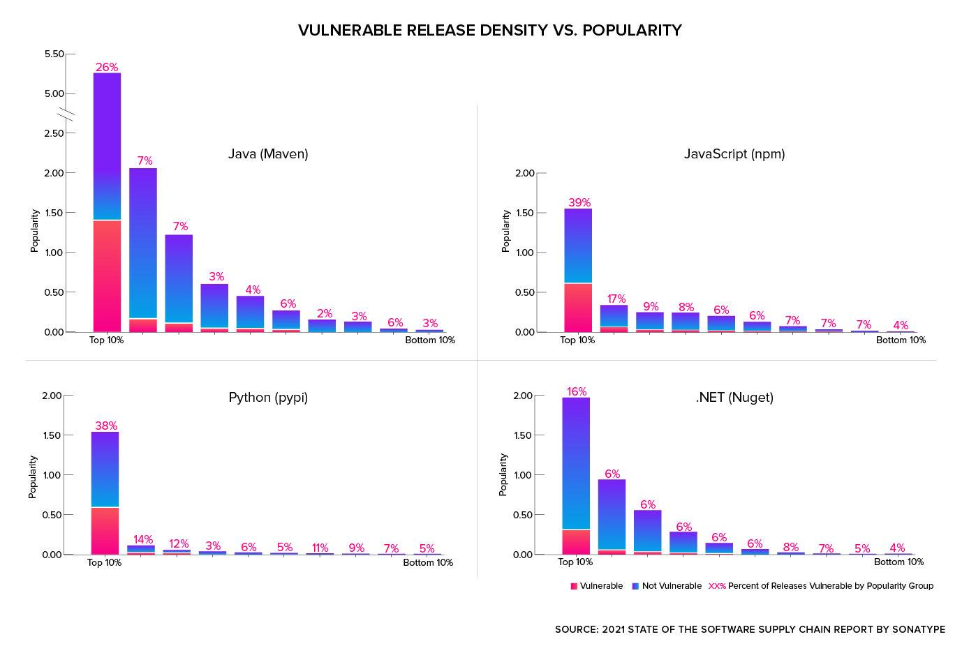 Open source vulnerability density by ecosystem
