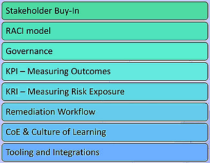 Key pillars of an AppSec program include: Stakeholder Buy-In, RACI model, Governance, KPI - Measuring Outcomes, KRI - Measuring Risk Exposure, Remediation Workflow, CoE & Culture of Learning, Tools and Integrations.