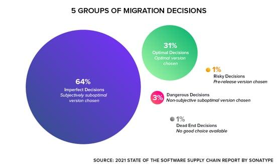 Open Source Migration Decisions
