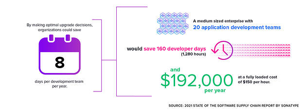 Automation saves developer time
