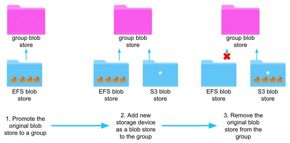 5. Remove Member Blob Store