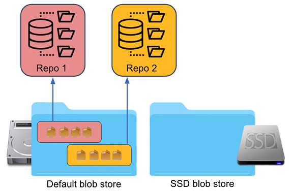 6. Change Repo Blob Store - Before