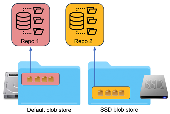 7. Change Repo Blob Store - After