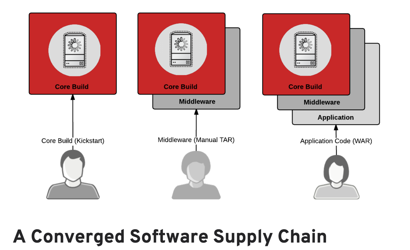Architecting_Containers_Part_5__Building_a_Secure_and_Manageable_Container_Software_Supply_Chain_–_Red_Hat_Enterprise_Linux_Blog.png