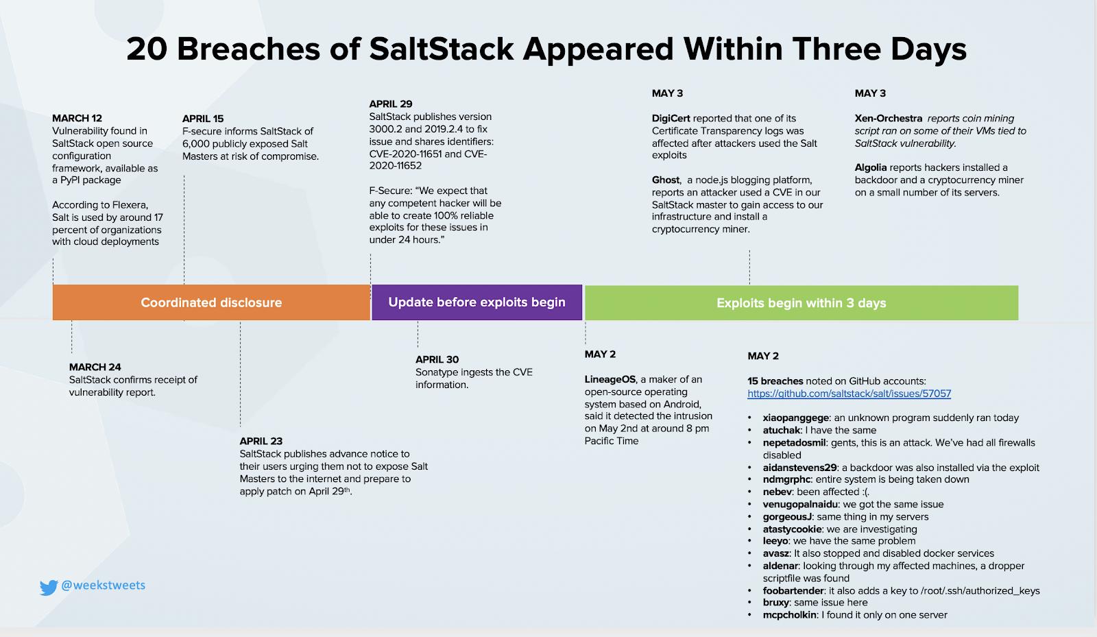 Blog Post Speed of Adversaries (SaltStack)