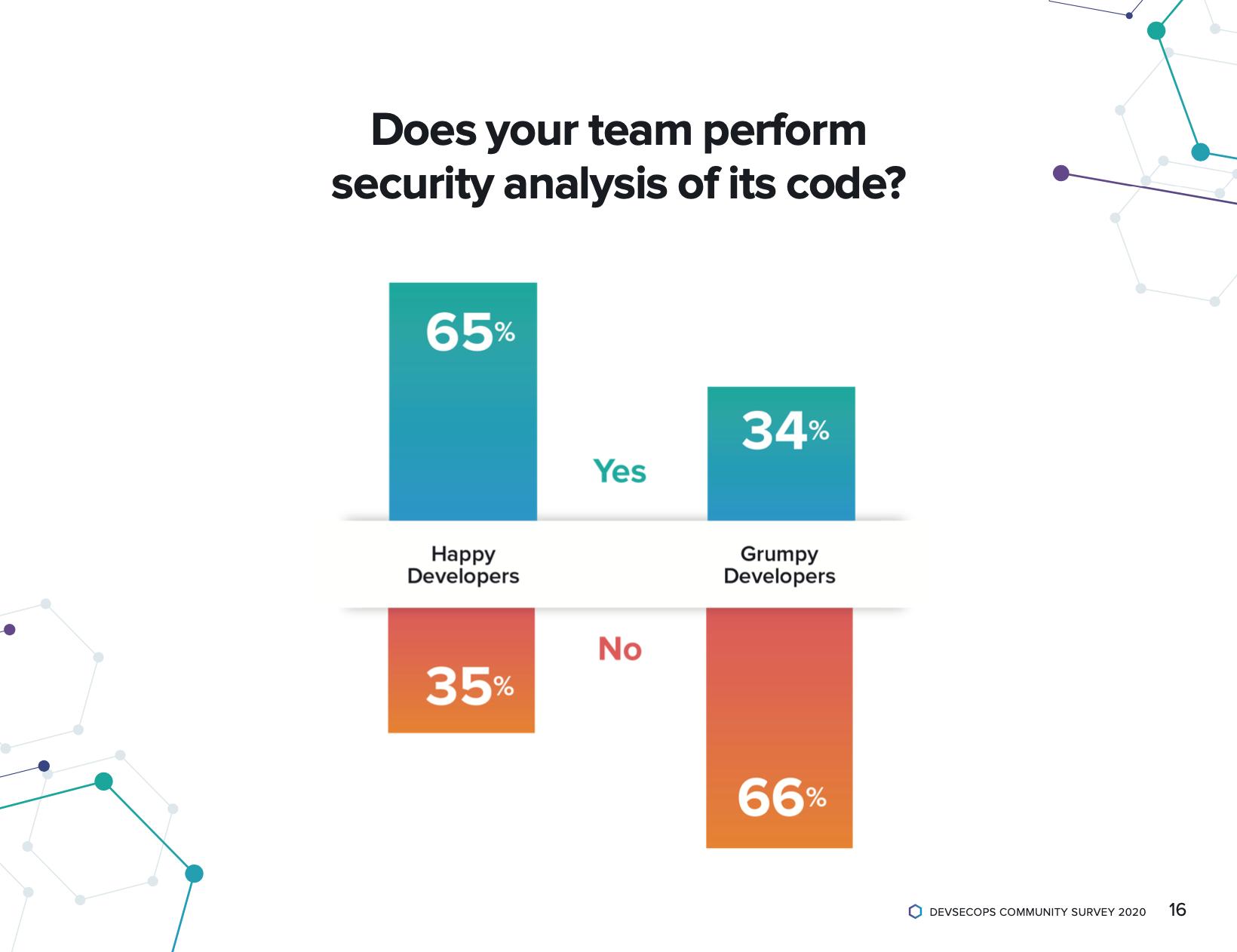CodeSecurityAnalysis