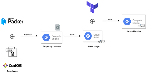 How-To Deploy a Private Docker Registry on Google Cloud