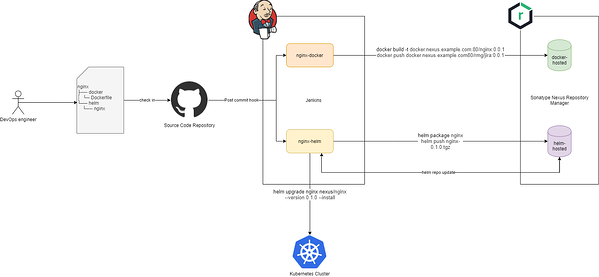 Docker and Helm continuous integration