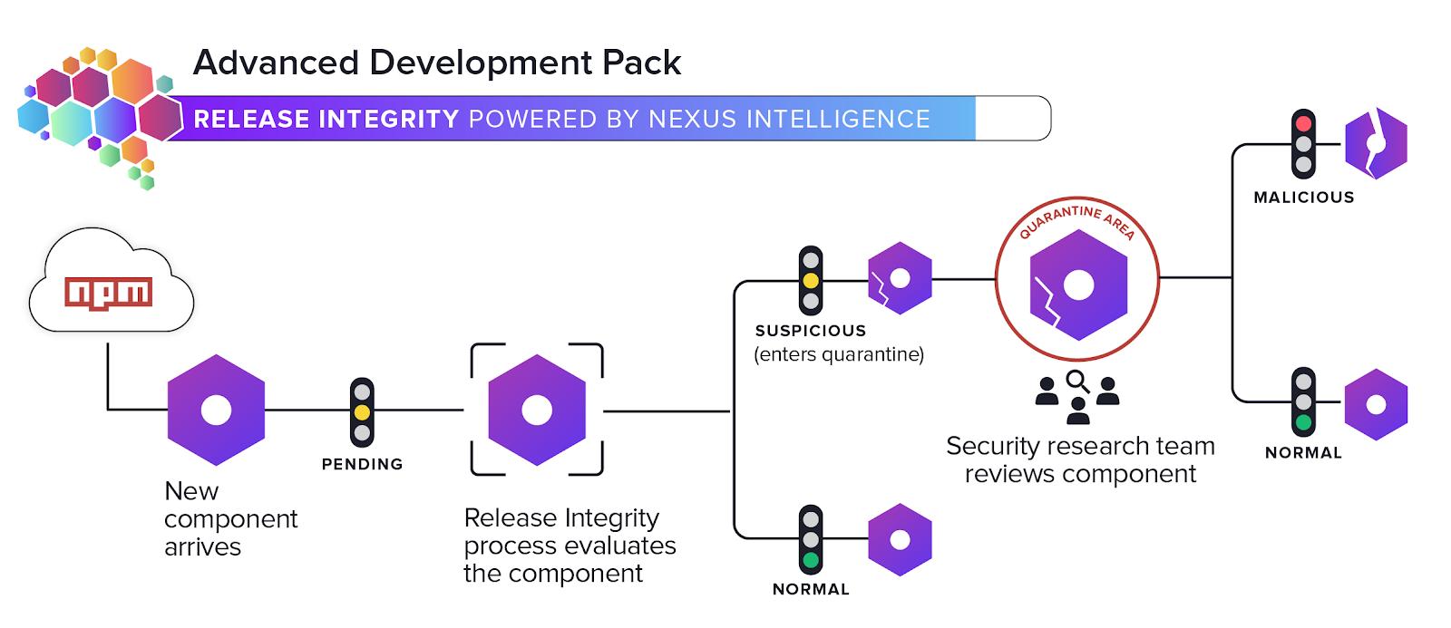 Advanced Development Pack: Release Integrity