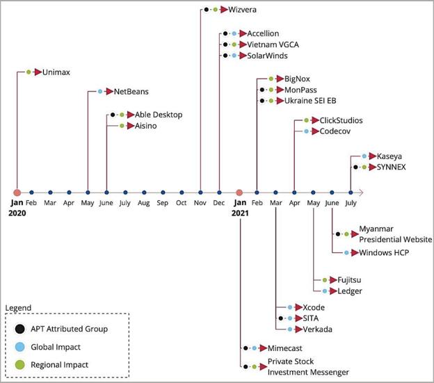 ENISA's report timeline