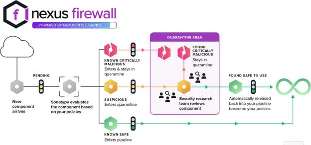 Nexus Firewall component analysis process