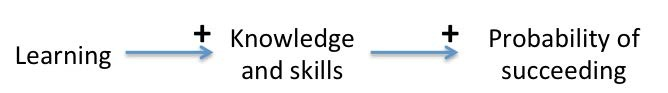Learning - Knowledge