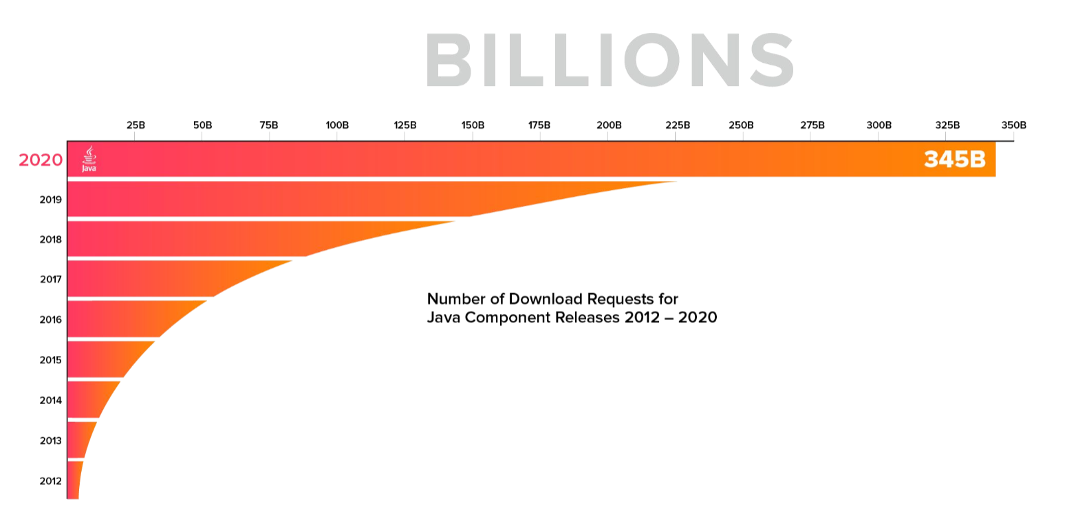 Number of Download Requests for Java Component Release 2012 - 2020