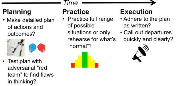 PLan+ Practice