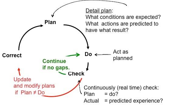 Plan + Correct