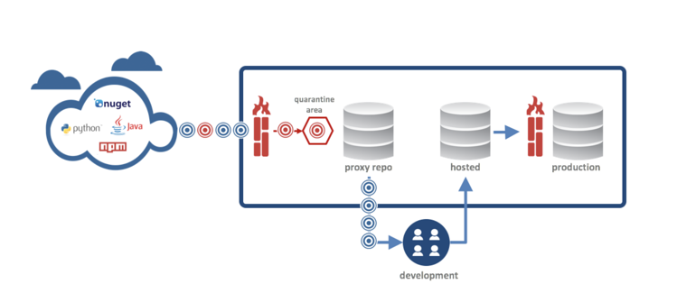 Nexus Firewall Grows with Support for PyPI - DZone Security