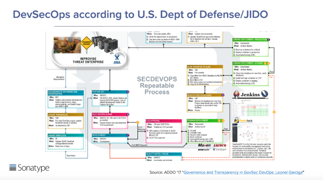 Image: DevSecOps according to the U.S. Department of Defense