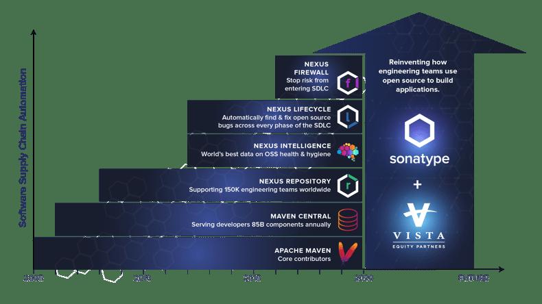 Sonatype_Vista_Timeline@2x (1)
