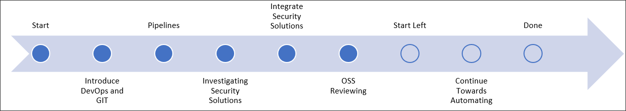 Example change process0