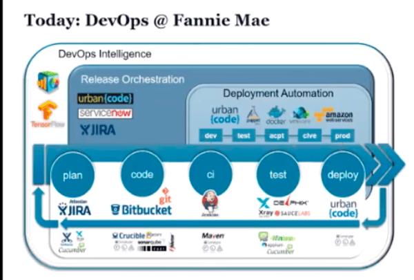 Fannie Mae: Scaling the DevOps Enterprise