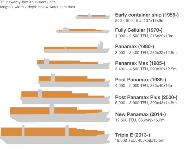 biggest-container-ship-evolution