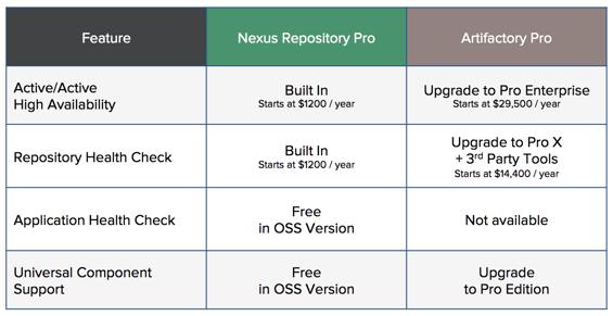 Nexus Repository Rising   Derek Weeks