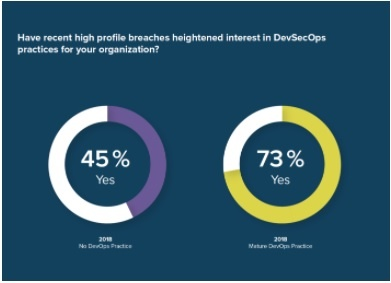 What Does DevOps Maturity Tell Us About Security Maturity?