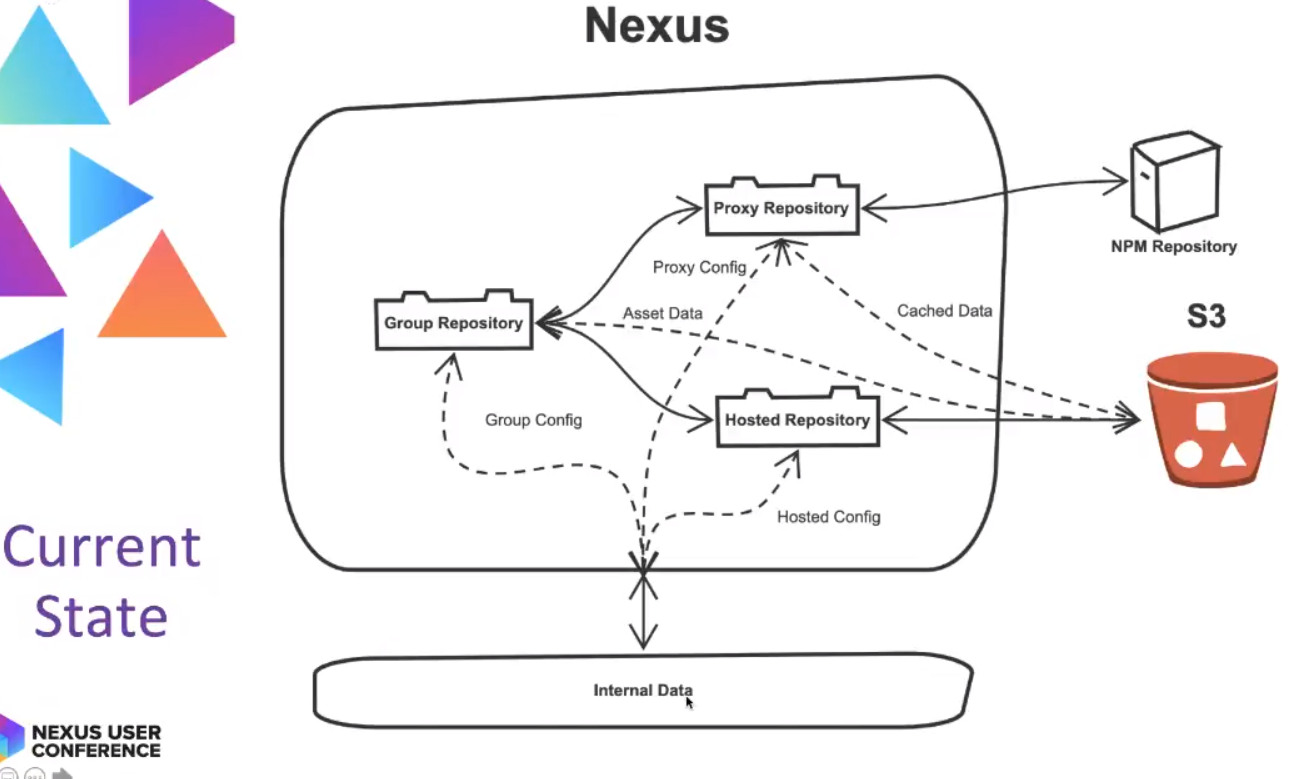 Publishing Private NPM Packages to Nexus at the 2019 Nexus User