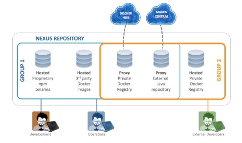 Nexus Repository now certified in Red Hat OpenShift