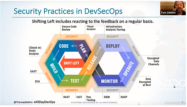 security practices in devsecops