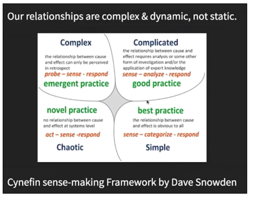 Cynefin sense-making Framework by Dave Snowden as it related to DevSecOps