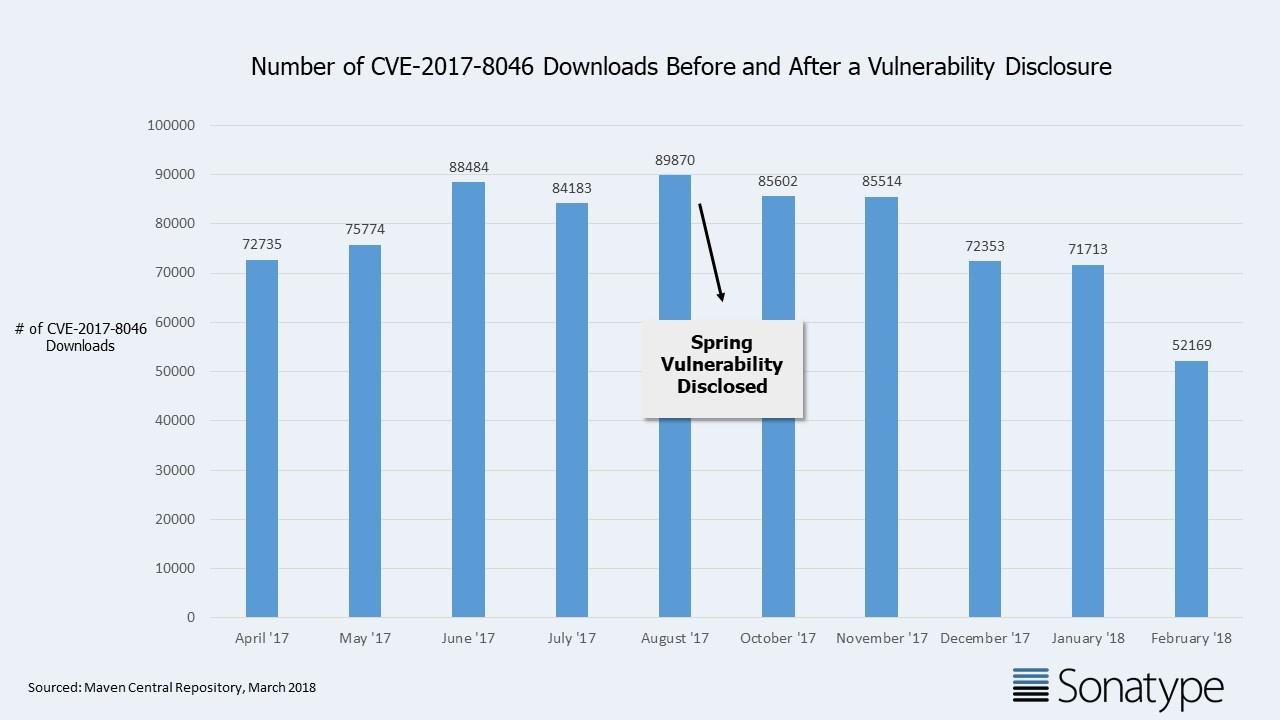 CVE-2017-8046 Downloads-1.jpg