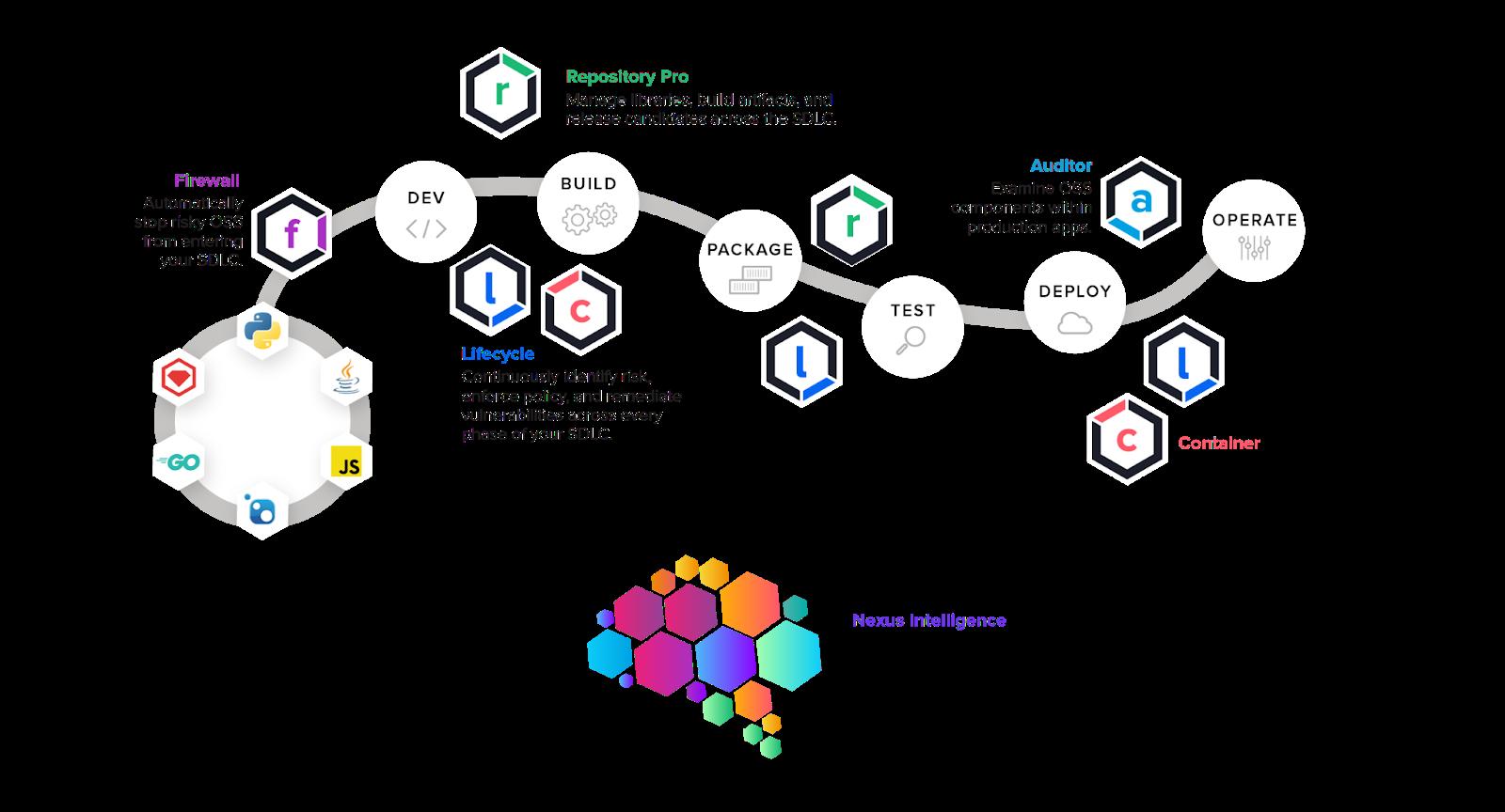 Software Supply Chain and Nexus platform integration