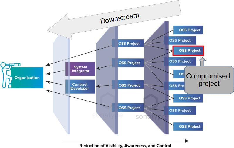 Downstream attacks on organizations