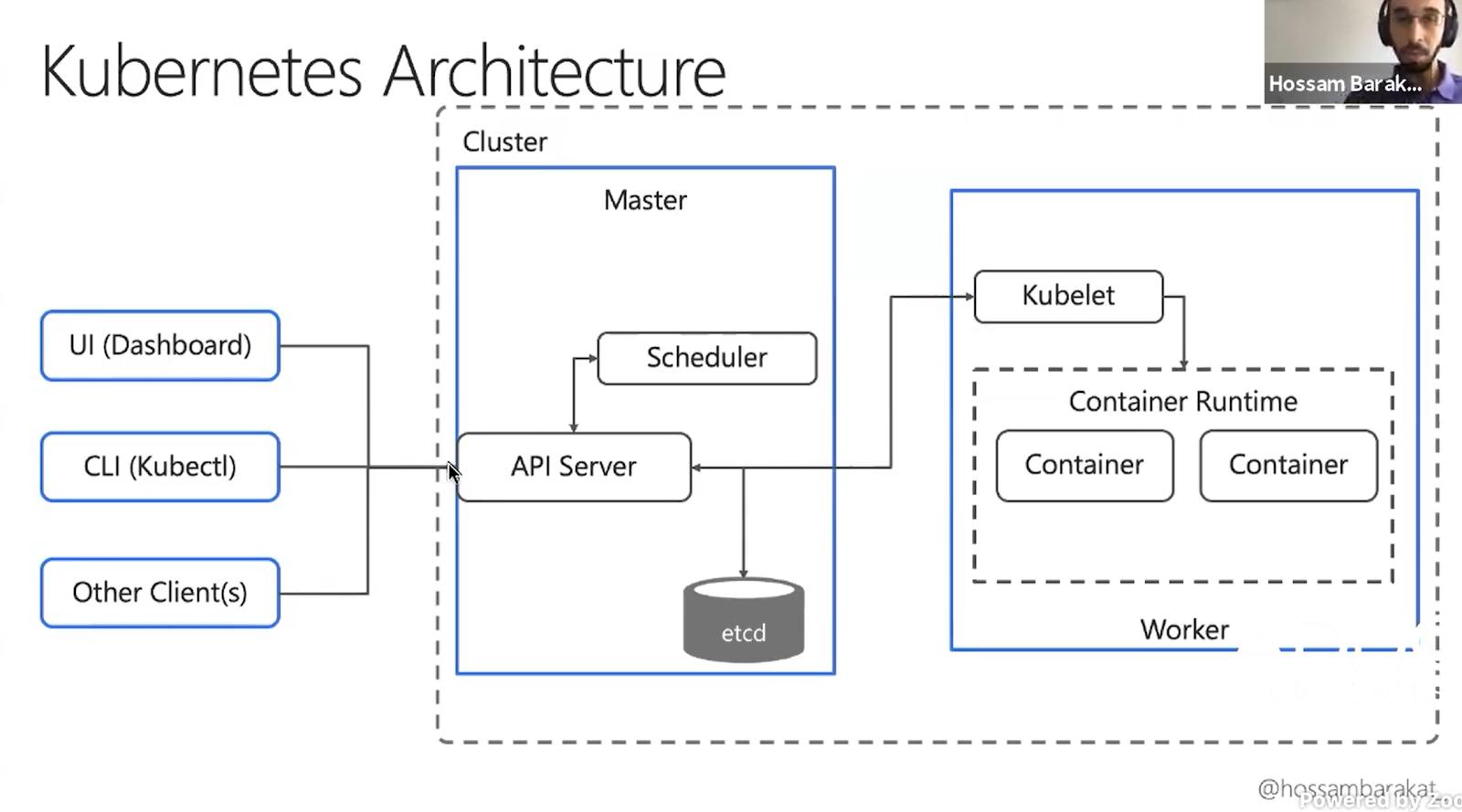 "Kubernetes architecture from Hossam Barakat's ""Kubernetes for Developers"" presentation."