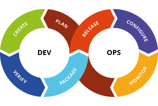 Product Management in a DevOps World - Featured Image