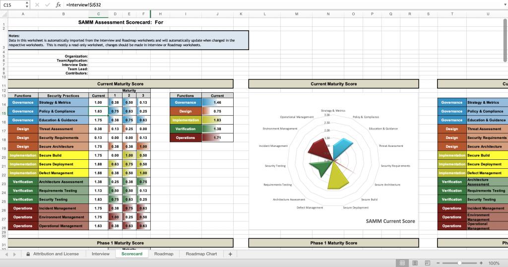 SAMM v2 maturity score example